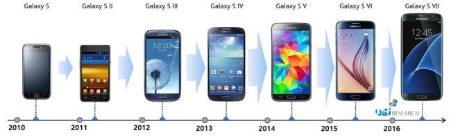 samsung galaxy s8 evolutia-seriei-Galaxy