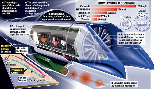 Hyperloop hyperloop-tesla-sistem-transport-4