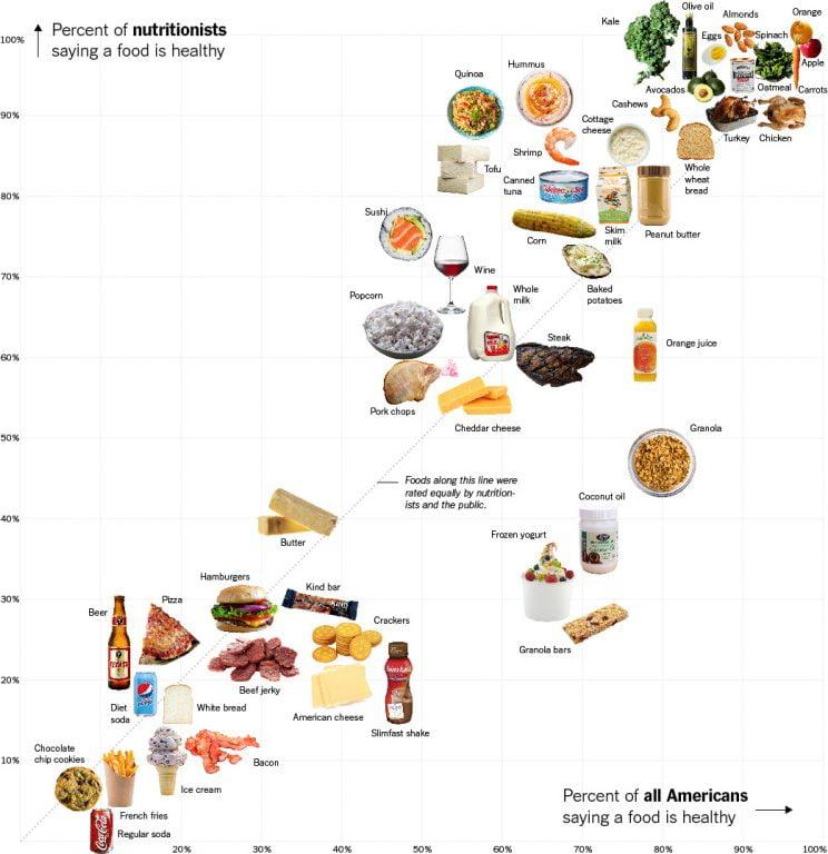 Ce alimente sunt sanatoase şi care sunt adevărate bombe!
