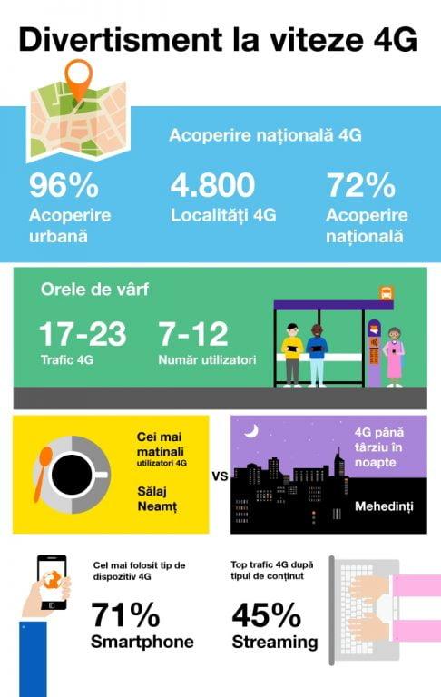 internetul mobil de 1 Gbps Infografic-4G-Orange