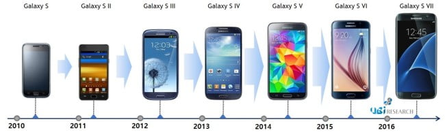 galaxy s8 evolutia-seriei-Galaxy