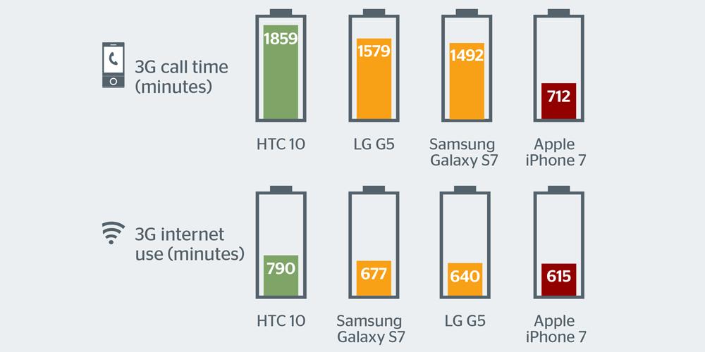 iPhone 7, cea mai slabă baterie smartphone-battery-life-2016