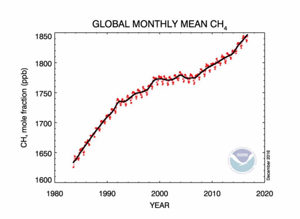 metan incalzirea-globala
