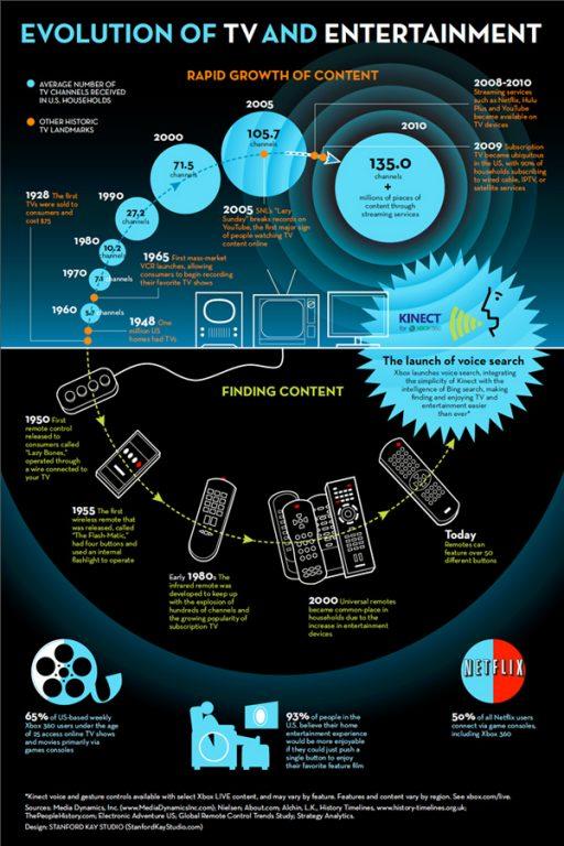 Msft-TVEvolution-Infographic