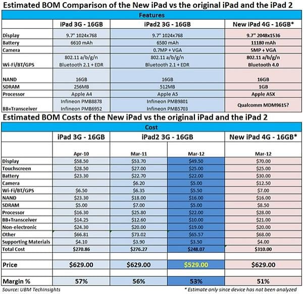 22952_02_new_ipad_estimated_to_cost_310_to_build