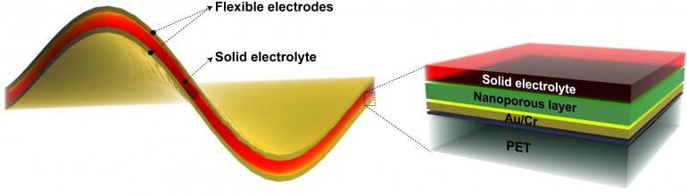 flexible-battery-supercapacitor-2