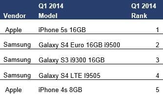 abi-smartphones-july-2014