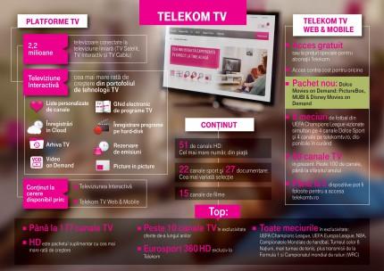 Telekom-TV-infographic-430x304