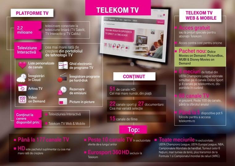 Telekom-TV-infographic-e1441945953836