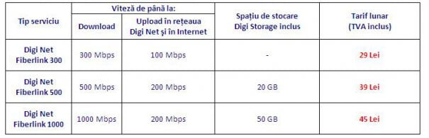 tarife abonamente internet rcs-rds