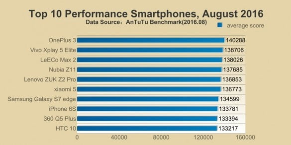 iPhone 7 top-10-smartphones-benchmark-august-2016