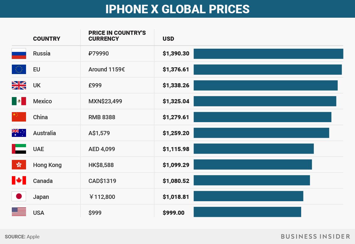 iphone x pretul-iPhone-x-la-nivel-international