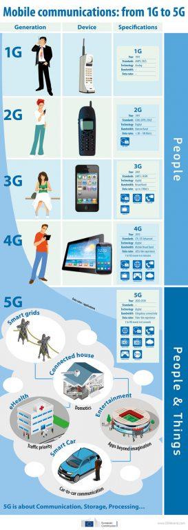tehnologia 5g tehnologia-5g