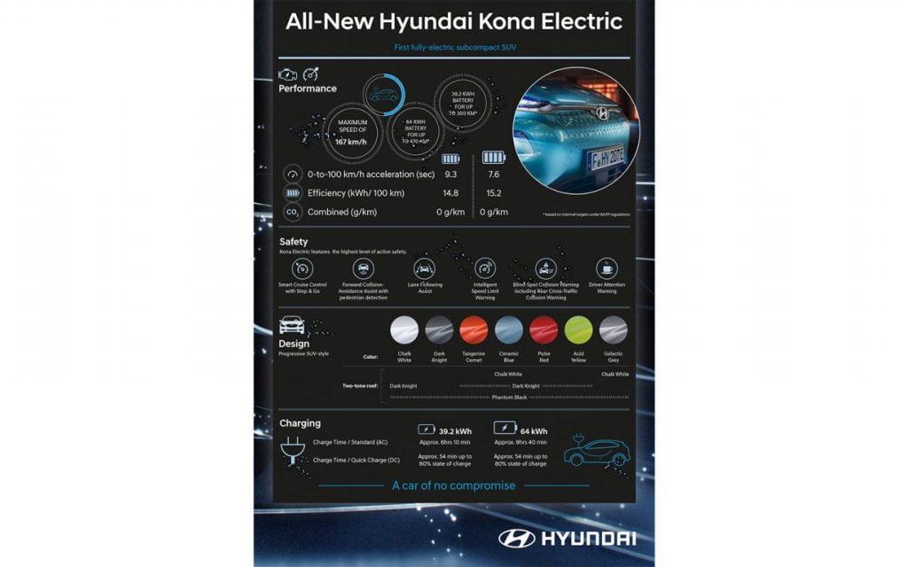 hyundai kona electric hyundai-kona-electric-2018-infographic