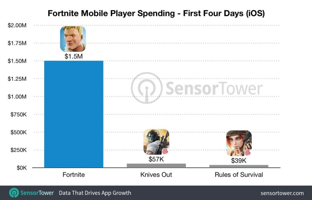 fortnite fortnite-launch-revenue-1198x768