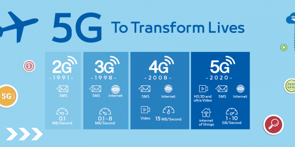 tehnologia 5g 5G-To-Transforms-Lives-1760x880-600x300