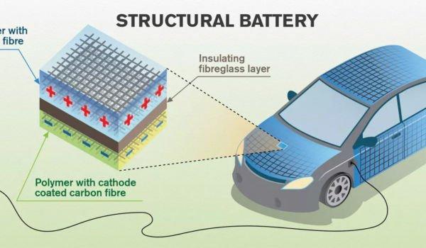 mașinile electrice dims-2